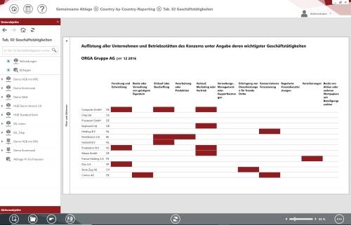 Auflistung aller Unternehmen und Betriebsstätten des Konzerns nach Steuerhoheitsgebieten unter Angabe deren wichtigster