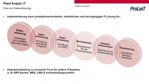 Betriebsdatenerfassung mit dem Basissystem Plant Acquis iT