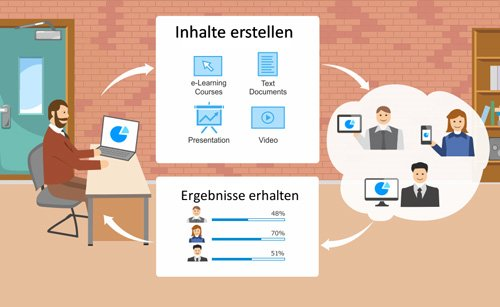 1. Produktbild iSpring-Suite - Erstellung von Umfragen, Test und Online-Training