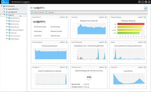 1. Produktbild quasiAdmin - effiziente Administration der Oracle Datenbank+Middleware