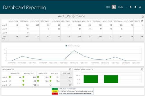2. Produktbild eLPA: Layered Process Audit