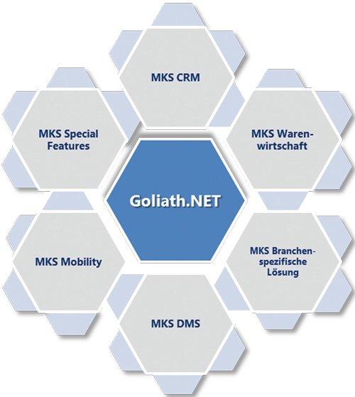 2. Produktbild MKS Goliath.NET - Food Edition