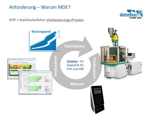 2. Produktbild Datafox MDE Software