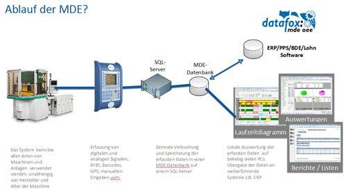4. Produktbild Datafox MDE Software