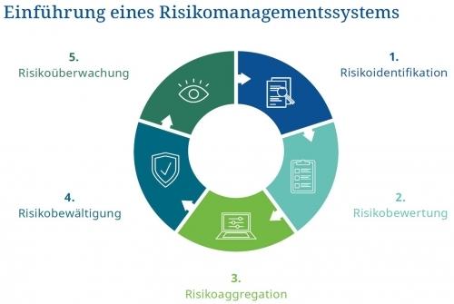Risikomanagement-Prozess