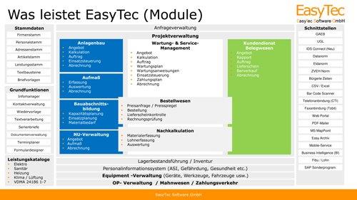 EasyTec (Module)