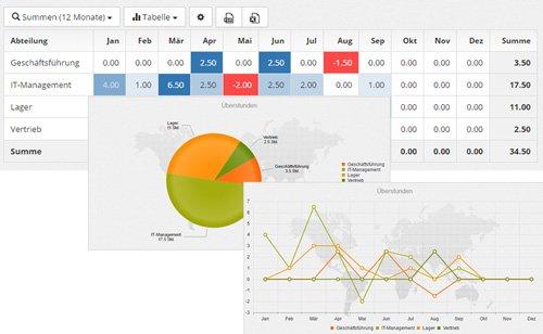6. Produktbild Timeos - Dienstplan