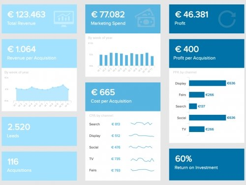 Modernes Marketing KPI Dashboard