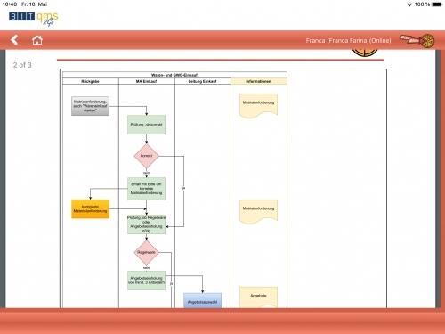 Dokumentation_BITqms2go_Prozess