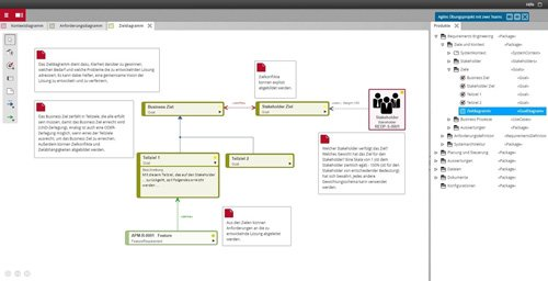 4. Produktbild objectiF RPM - Requirements Engineering und agile Entwicklung