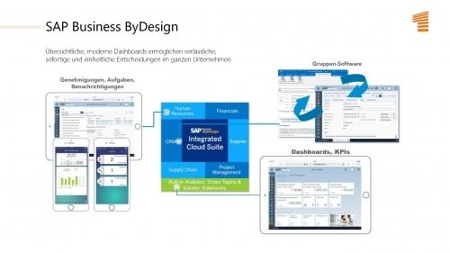 Die umfassende Unternehmens-Software aus der Cloud, in der alle Ihre Unternehmensprozesse zusammenkommen.