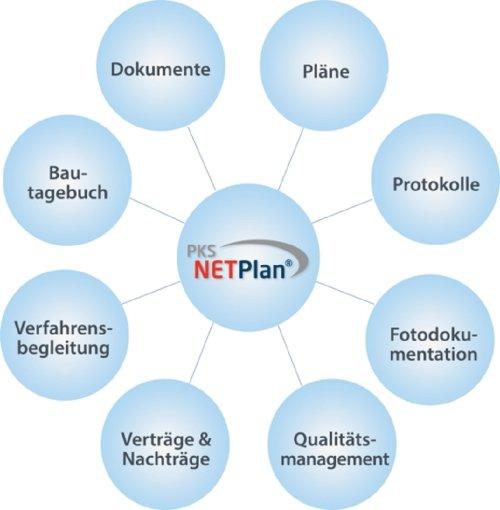 PKS NETPlan® - Skalierbar für Ihren Bedarf