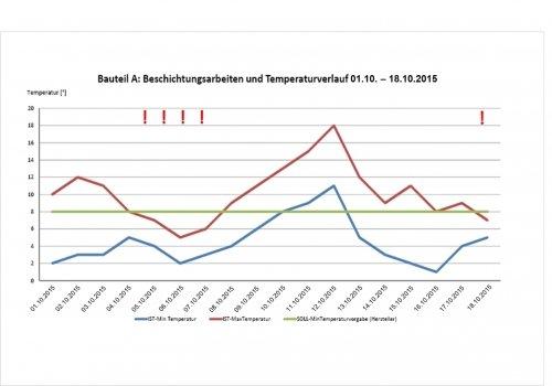 Bautagebuch-Temperaturverlauf-Tage