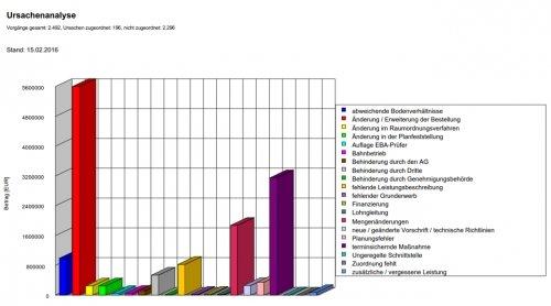 Report Ursachenanalyse Mangeldokumentation