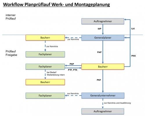Workflow-Planprüflauf