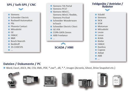 4. Produktbild versiondog -  automatisiertes Datenmanagementsystem