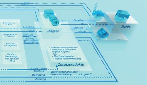 Modulare Vernetzung schafft optimale Ausschöpfung Ihrer Geschäftspotenziale