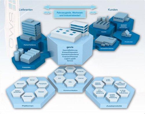 1. Produktbild gevis ERP – die Branchenlösung für den Fahrzeugteilehandel