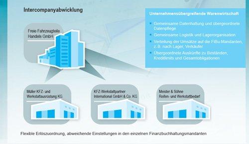 7. Produktbild gevis ERP – die Branchenlösung für den Fahrzeugteilehandel