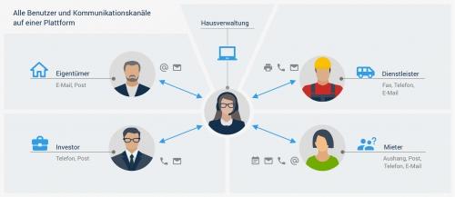 Alle Benutzer und Kommunikationskanäle auf einer Plattform