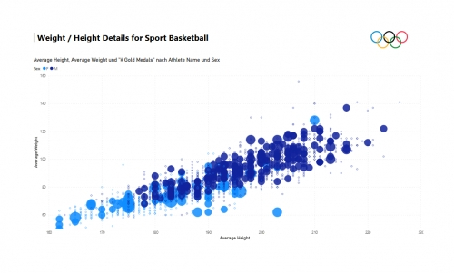 Weight / Height Details for Sport Basketball