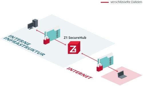 Z1 SecureHub – So werden große Dateien sicher versendet und empfangen