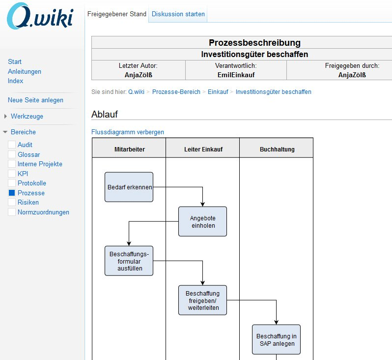 Software: Q.wiki - das interaktive Managementsystem ...