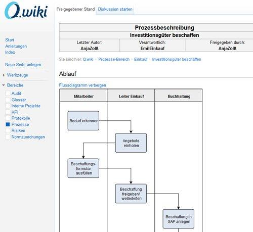 Q.wiki – grafische Prozessbeschreibung