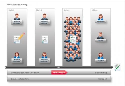 2. Produktbild DirectInvoiceControl