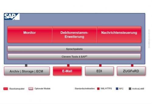 2. Produktbild DirectBillingControl