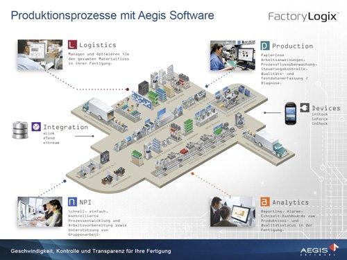1. Produktbild FactoryLogix - MES Suite