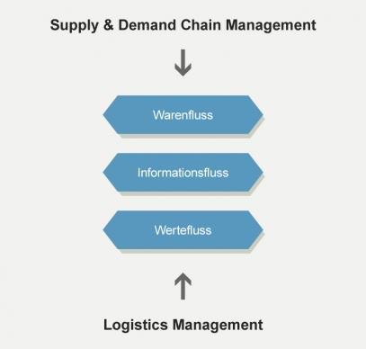 Stark in der Supply Chain