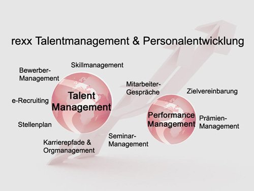 1. Produktbild rexx HR - Talentmanagement