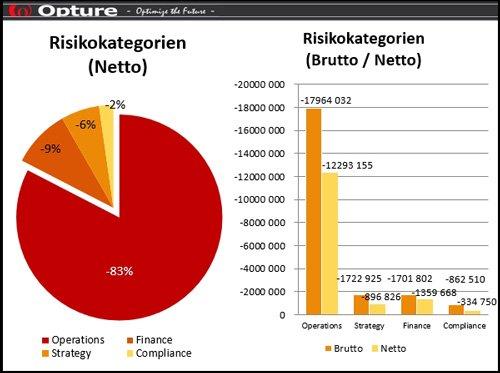 Opture Risikomanagement Software - Risikokategorien