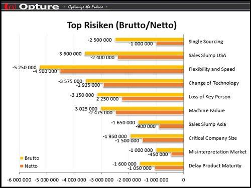 3. Produktbild Opture - Risikomanagement Software