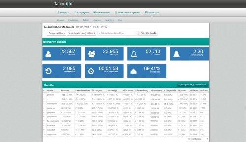 Analytics und Reports