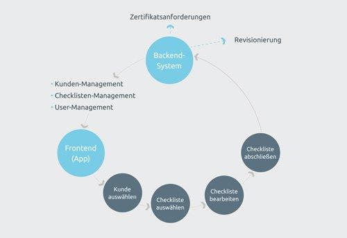 3. Produktbild firstaudit - Digitale Checklisten App
