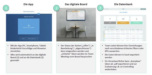 1. Produktbild everlean - Digitales Lean Management