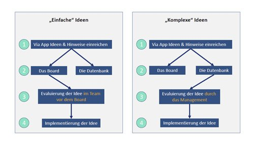 2. Produktbild everlean - Digitales Lean Management