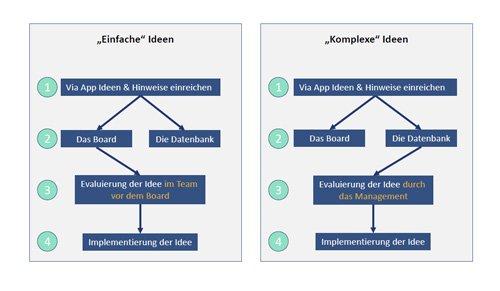 2. Produktbild everlean - Digitales Lean Management