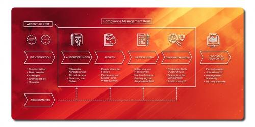 Compliance Management Kern