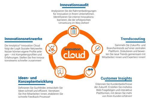1. Produktbild innolytics innovation cloud - Innovationsmanagement Software