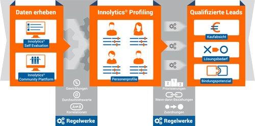 2. Produktbild Innolytics Lead Generator - Online Marketing Software