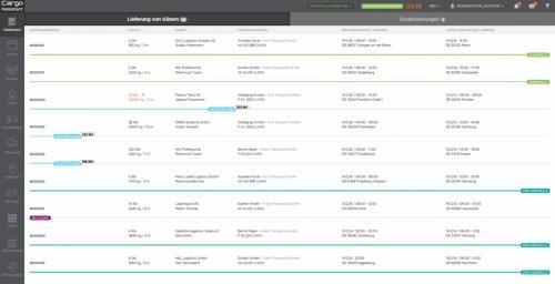 Live Dashboard - Alle Geschäftsprozesse im Überblick!