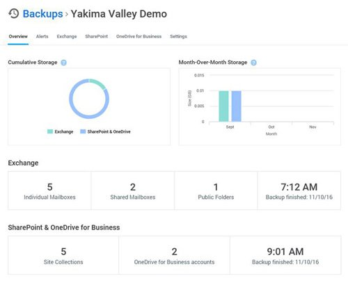 1. Produktbild Unitrends Cloud Backup für Office 365