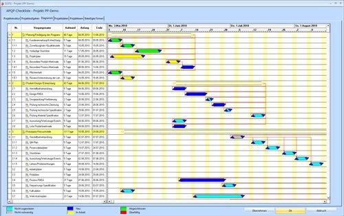 Projektmanagement und APQP