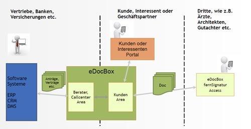 7. Produktbild eDocBox