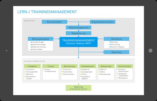 1. Produktbild ILIAS Standard - Lernmanagementsystem