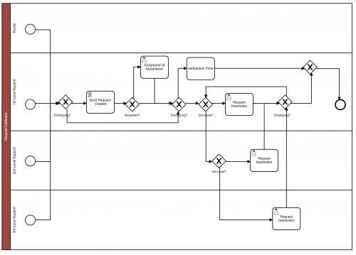 Integrierter BPMN 2.0-Prozessdesigner
