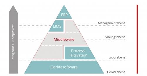 """skalierbare """"Customised Middleware"""